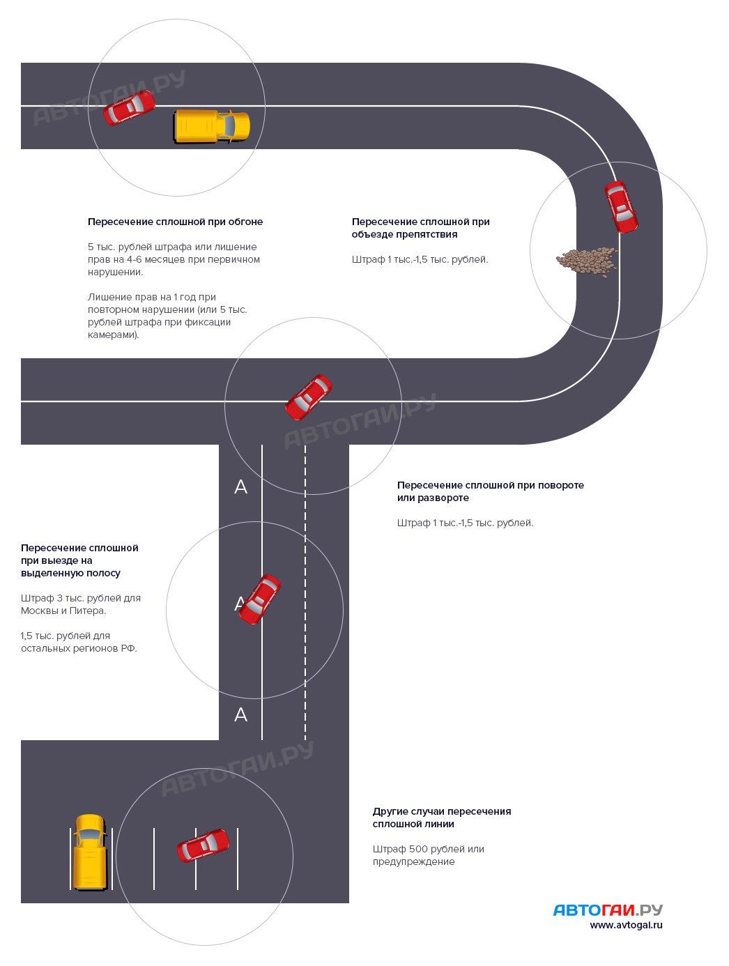 Как долго оформлять машину при покупке с рук красноярск