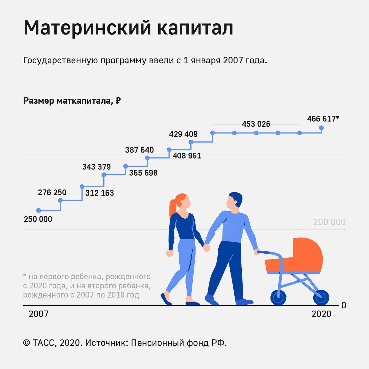 Приватизация квартиры до какого года
