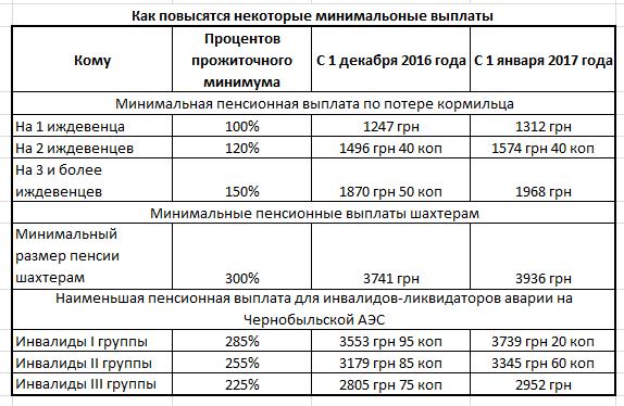 Чернобыльские выплаты работающим в чернобыльской зоне