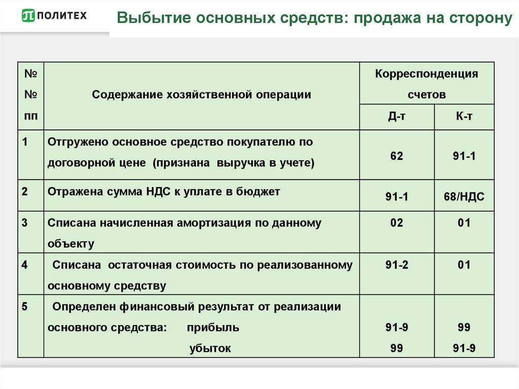 Списание износа основных средств после реализации проводки