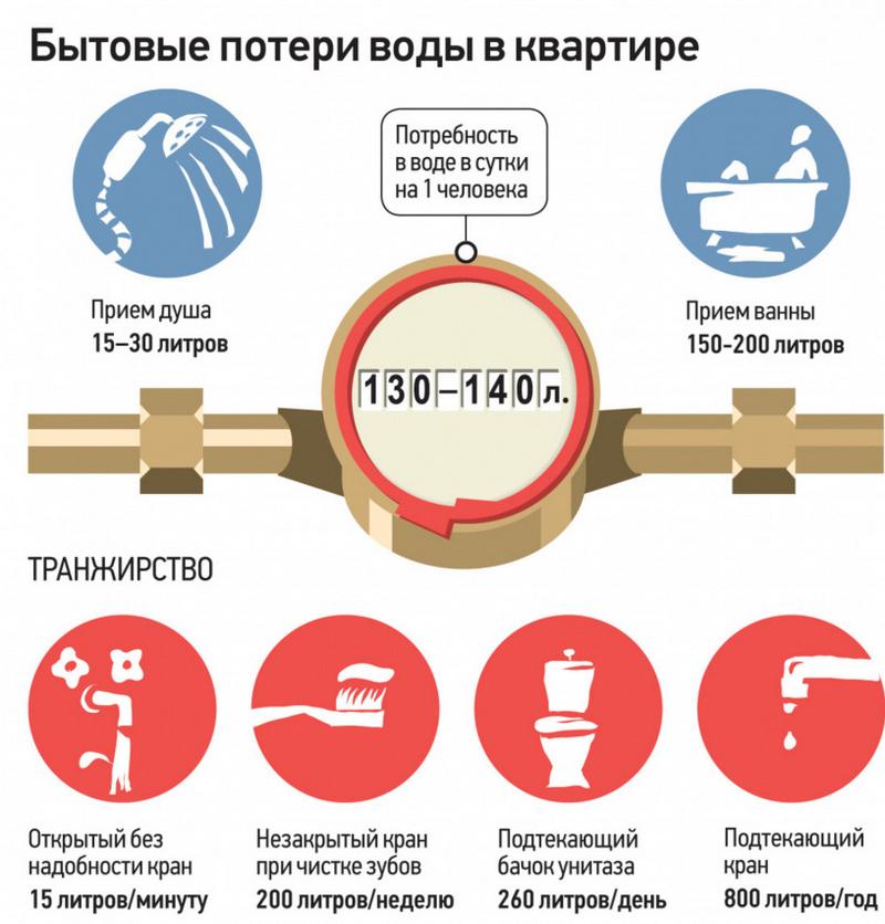 Оформить временную прописку в москве официально для школы