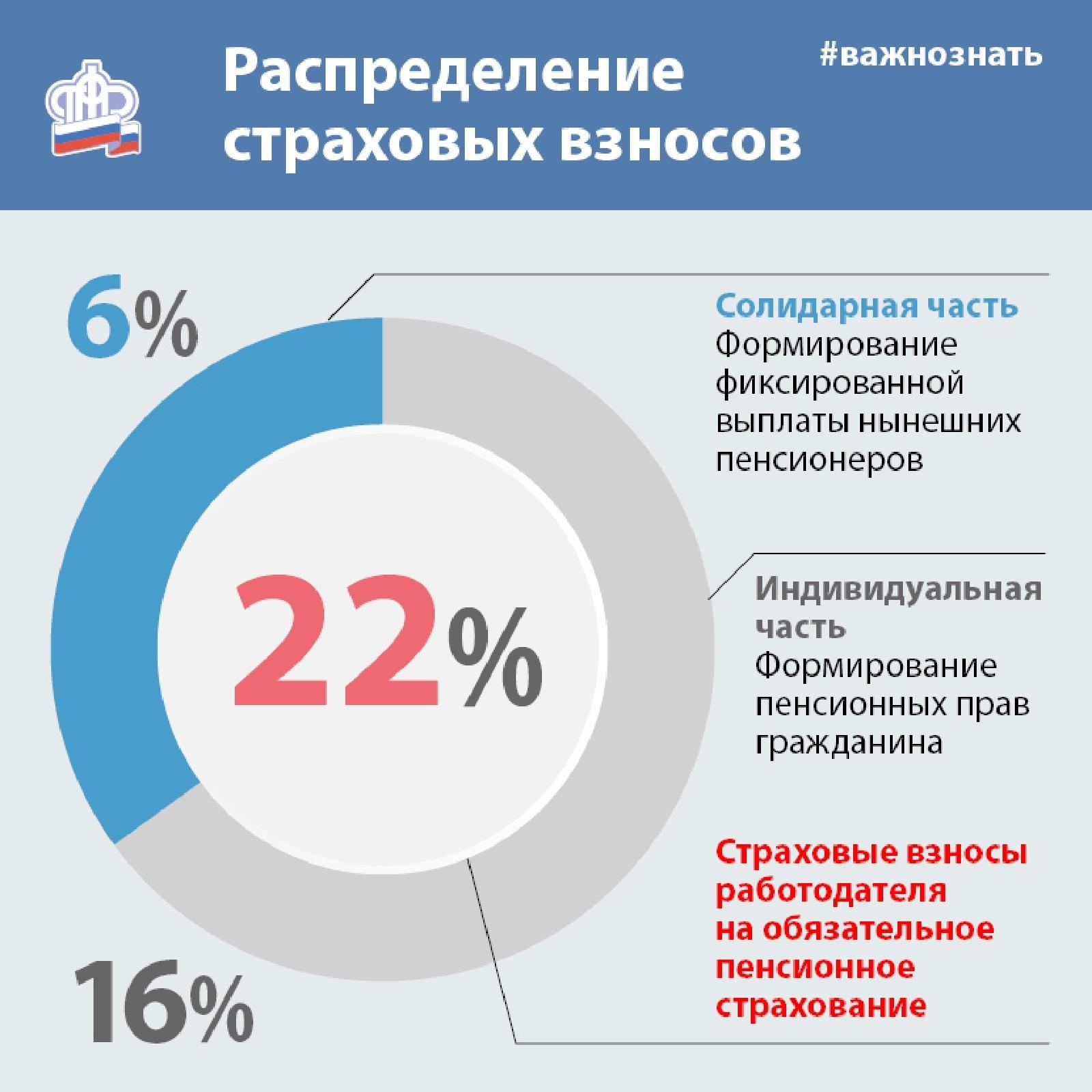 Пенсионный Фонд РФ личный кабинет — вход на официальный сайт