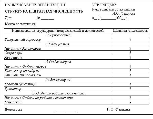Можно ли выставлять счета фактуры филиалам организации