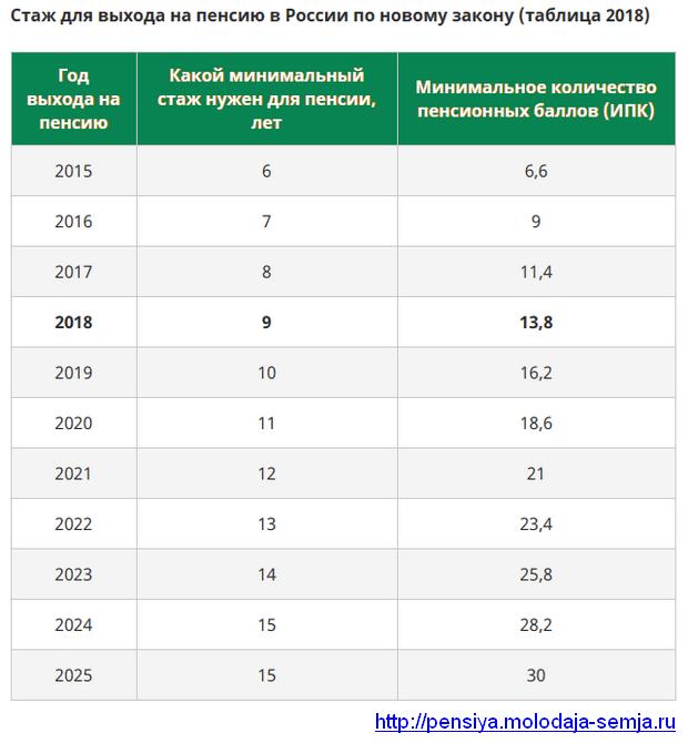 Периоды не включаемые в отпускной стаж при увольнении 2019